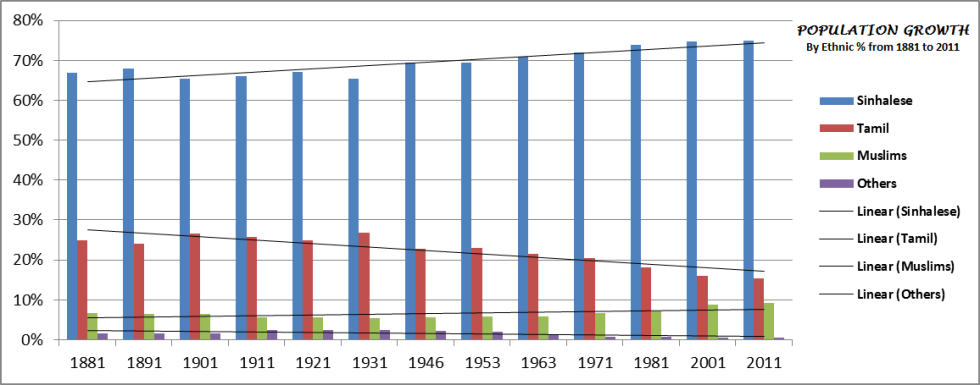 Population Growth from 1881 to 2011