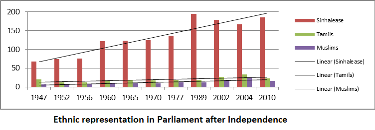 Representation in Parliamant