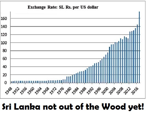 SLR vs USD in seven decades